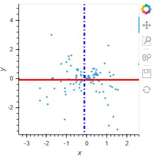 graph_HlineVline